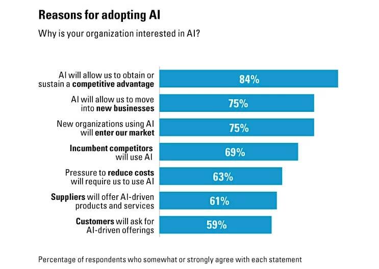 adopting AI